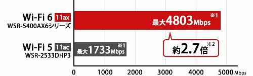 次世代Wi-Fi規格Wi-Fi6(11ax)対応 最大転送速度4803Mbpsのハイグレードルーター
