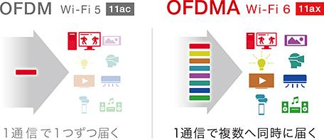 新機能【OFDMA】で複数端末と同時通信