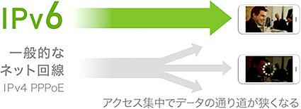 ネットが速くなる!IPv6サービスに対応